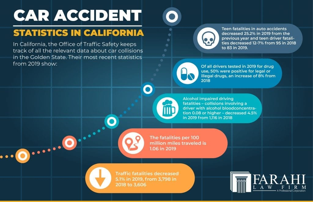 What Difference our Car Accident Lawyers Make?