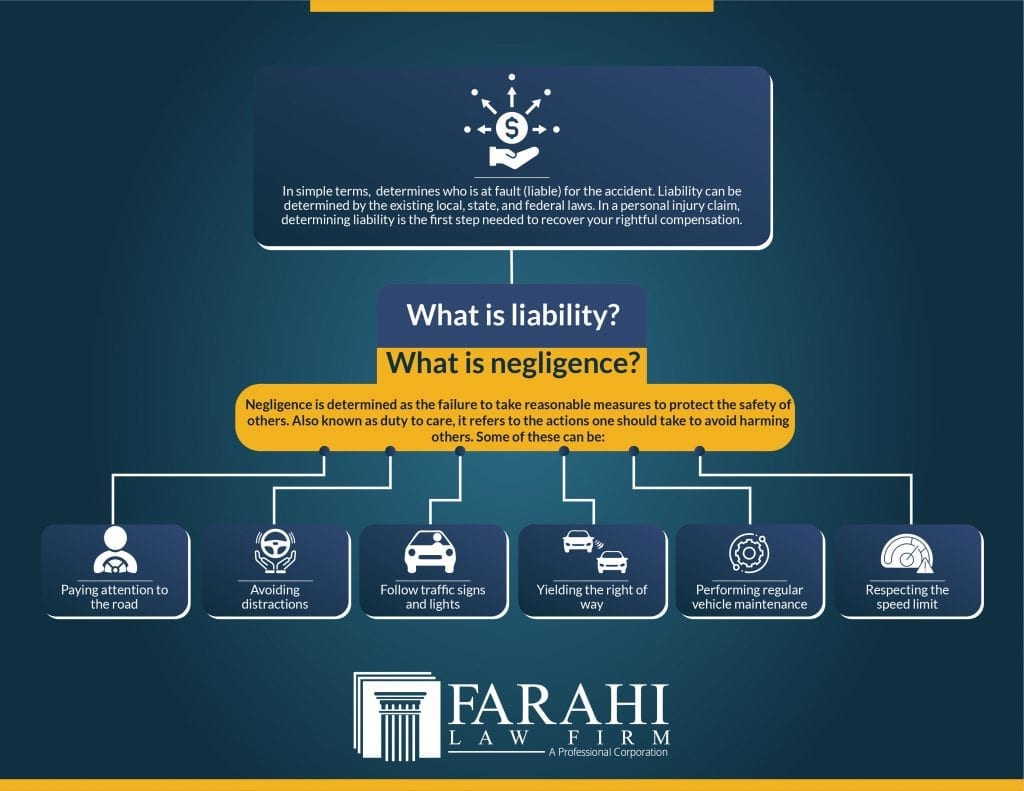 Liability and Negligence Laws in California