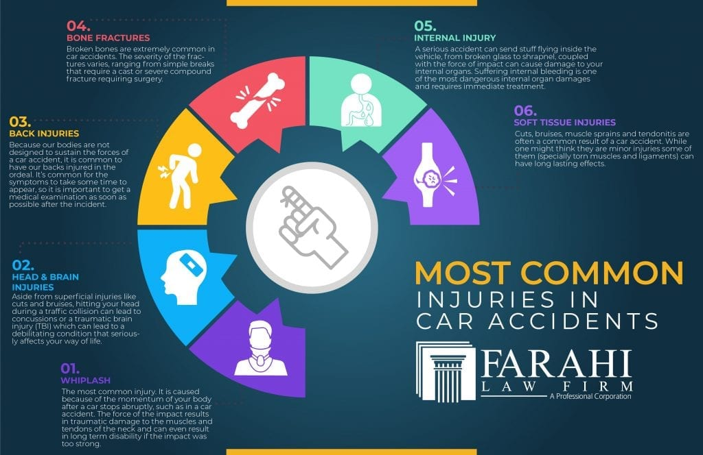 Most Common Injuries in Car Accidents
